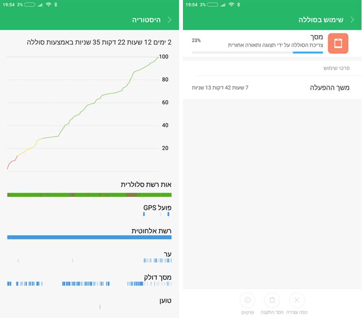 טלפון סלולרי Xiaomi Mi Max 2 64GB