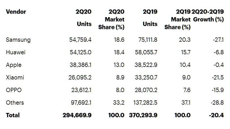 ירידה של 20 אחוזים במכירות סמארטפונים ברחבי העולם