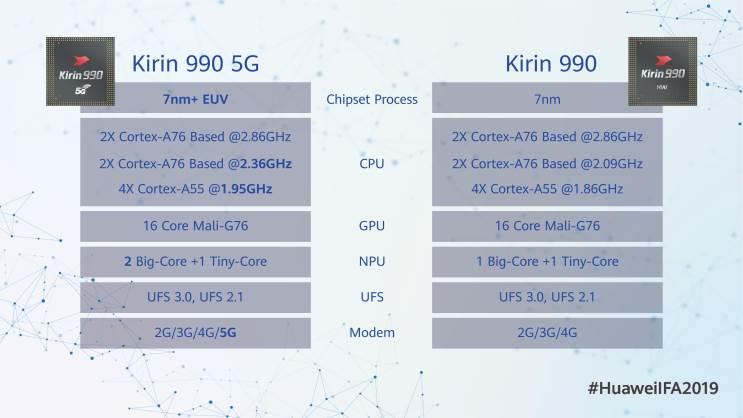 וואווי מכריזה על מערכת השבבים Kirin 990