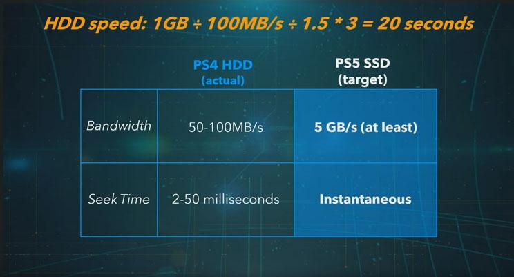 החידוש ב-PS5 שאף אחד לא מדבר עליו