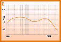 השינוי בדציבלים נע לרוב בין  /-3db ל-  /-5db, כאשר השאיפה היא לרמקול שיציג שינוי נמוך ככל האפשר
